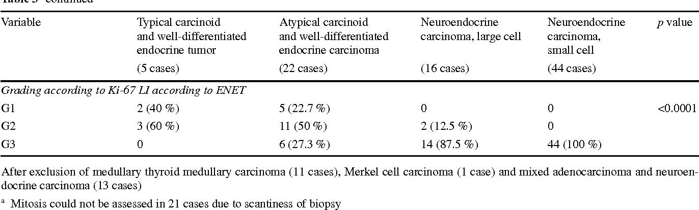 Tumorile neuroendocrine – de la concept la abordarea multidisciplinară (1) - Viața Medicală