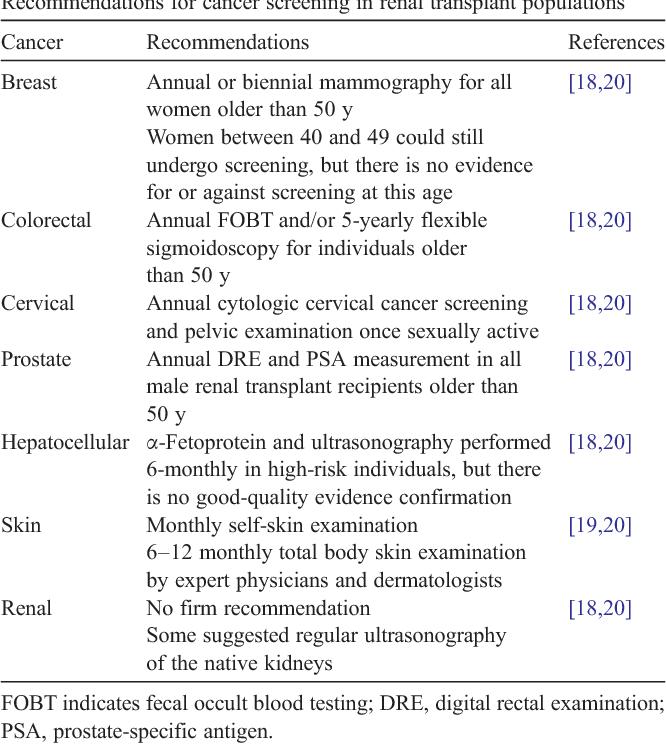 cancer after renal transplantation