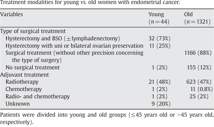 cancer endometrial em jovens