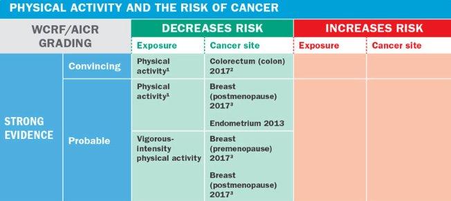 Rolul nutriţiei în cancer