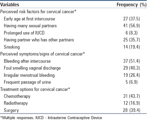 cervical cancer white discharge