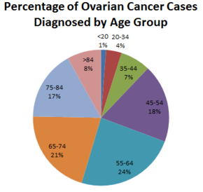 ovarian cancer incidence by age)