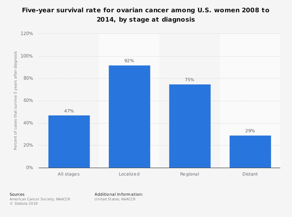cancer ovarian survival rates)
