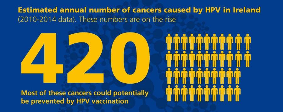 how do you get human papillomavirus vaccine
