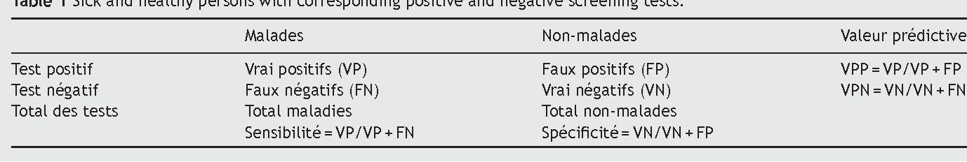 papillomavirus test positif)