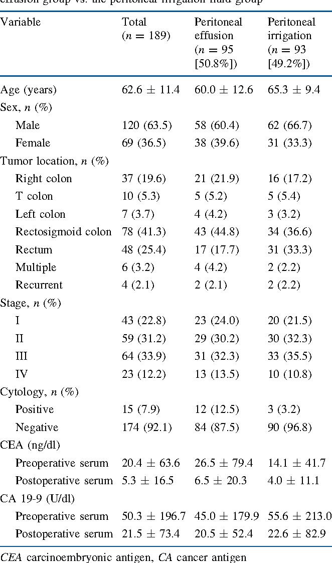 peritoneal cancer tumor markers oxiuros antiparasitario