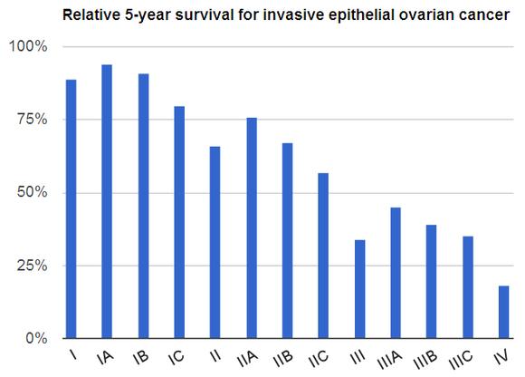 ovarian cancer curable)