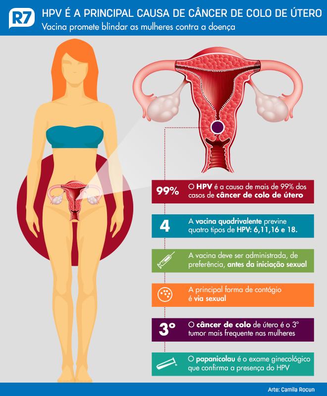 como o hpv causa cancer de colo de utero
