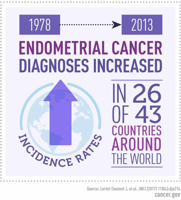 endometrial cancer incidence)