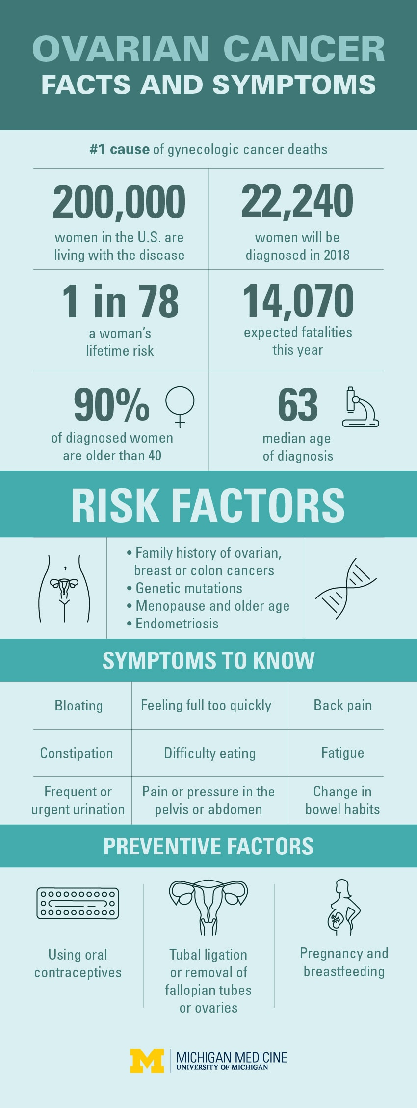 ovarian cancer what are the symptoms)