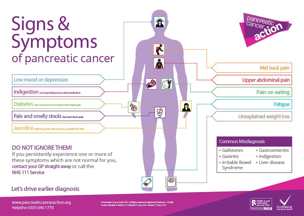 pancreatic cancer blood test)