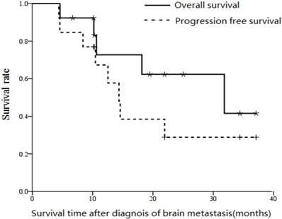 metastatic cancer brain survival rate