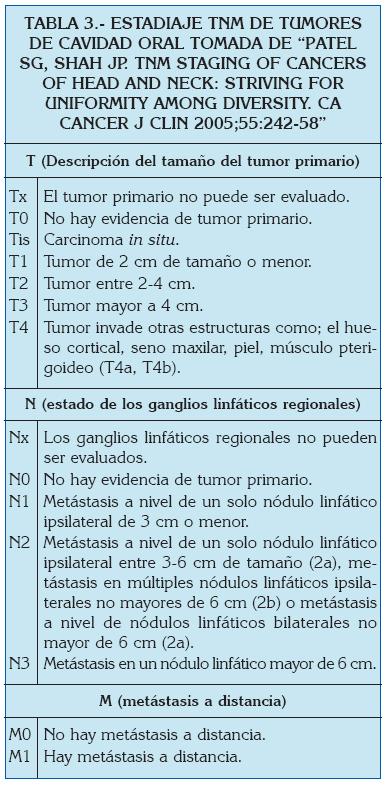 cancer bucal tnm)