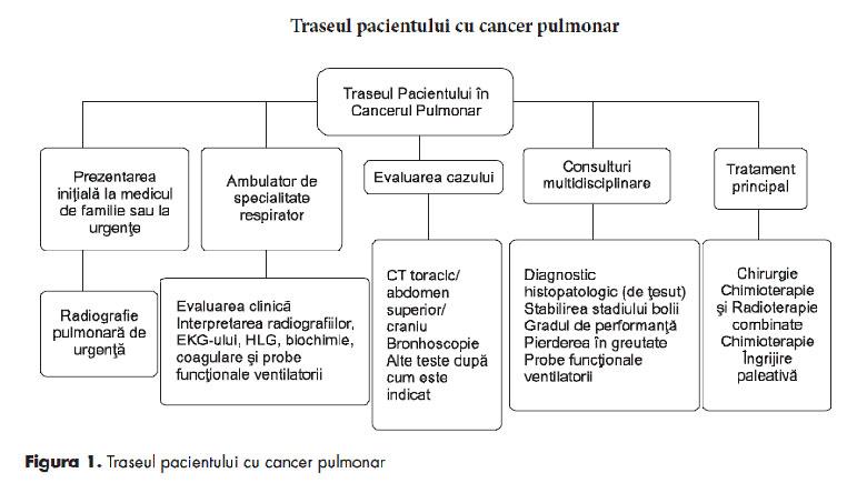 cancerul bronhopulmonar diagnostic