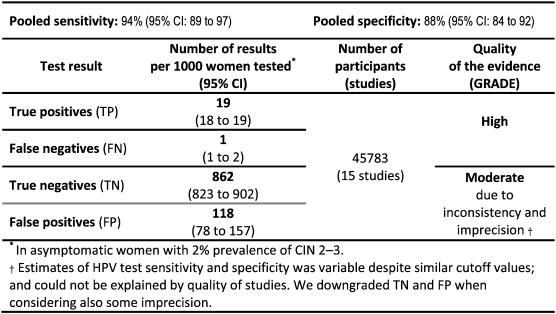 test for human papillomavirus