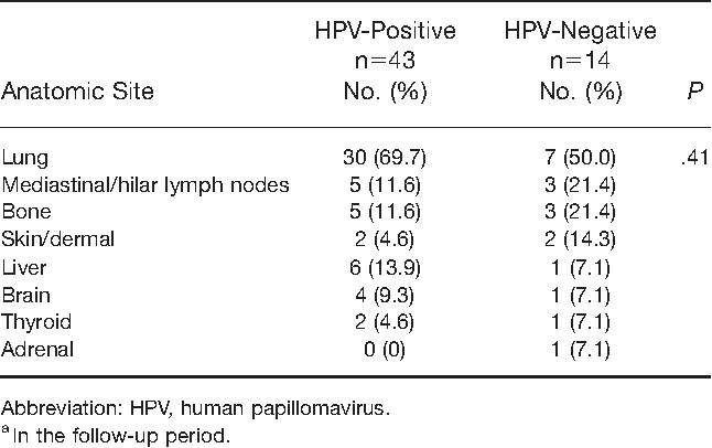 hpv throat cancer recurrence survival rate