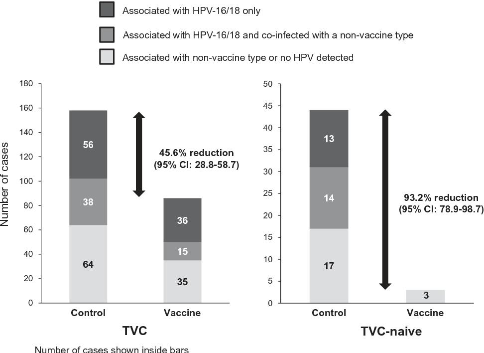 human papillomavirus-related cervical neoplasia