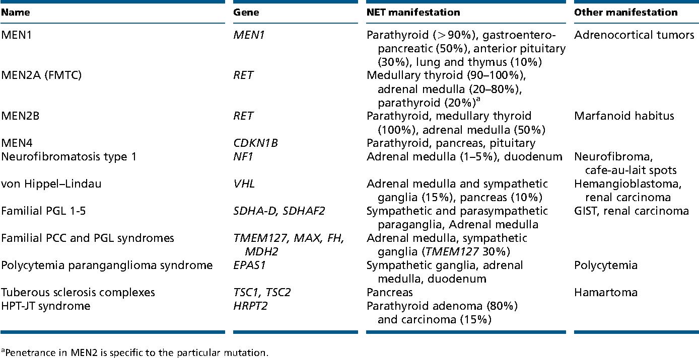 neuroendocrine cancer hereditary)