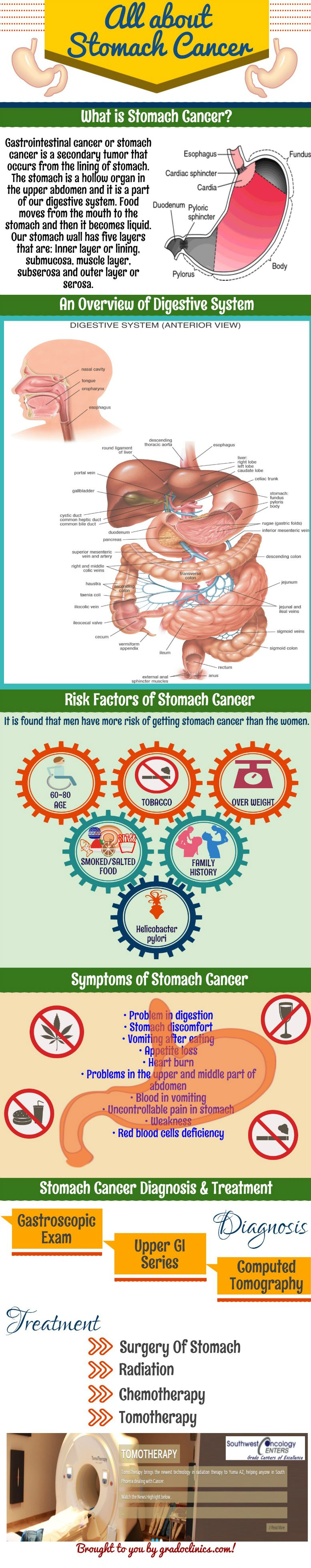 gastric cancer facts