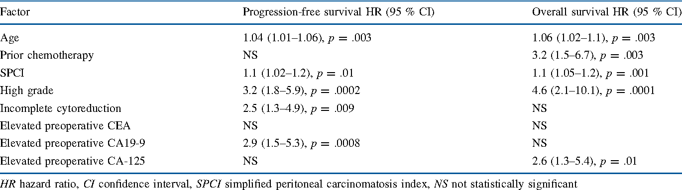 peritoneal cancer tumor markers