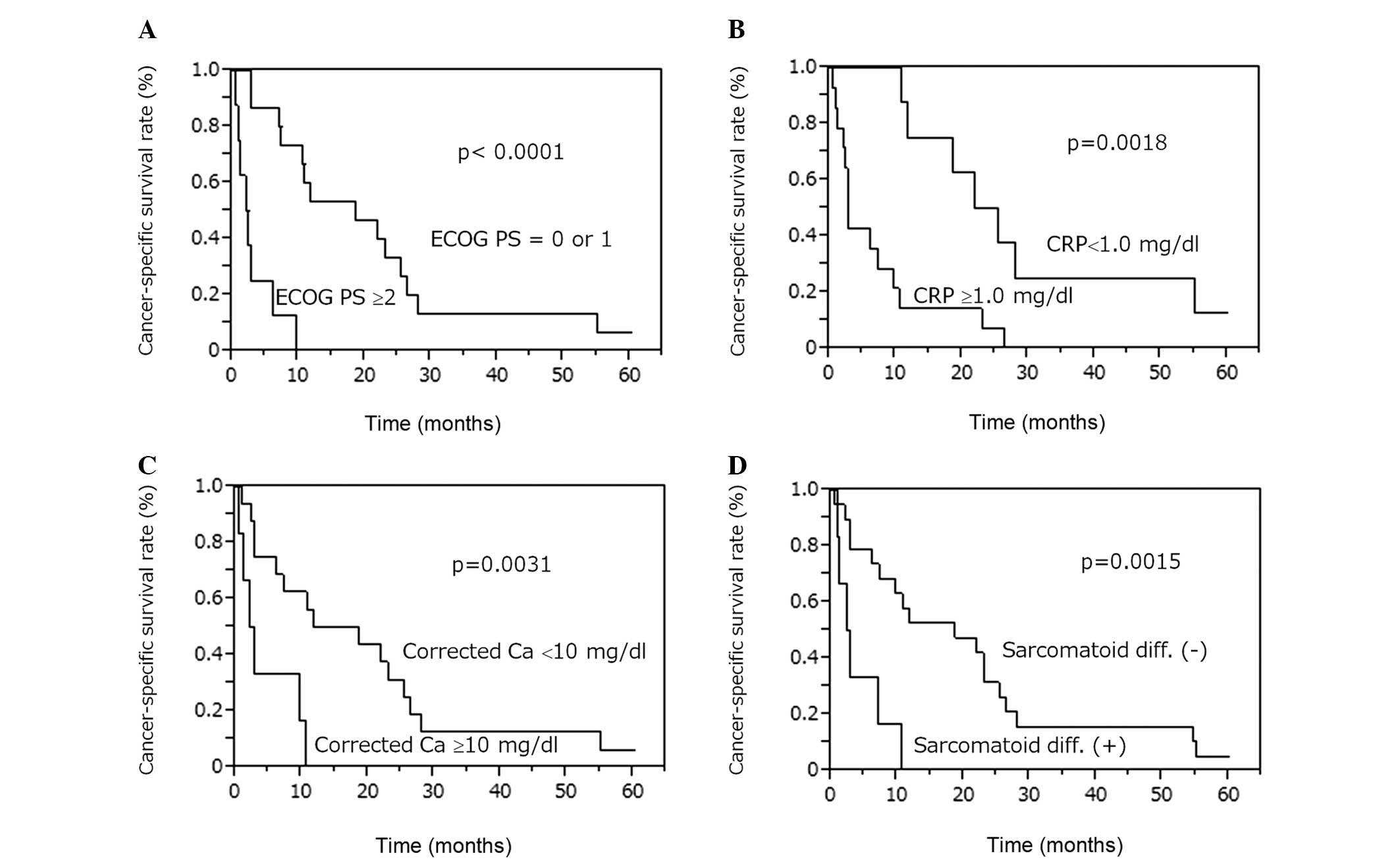 renal cancer recurrence rate paraziții albume