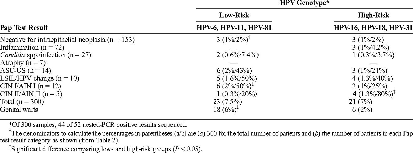 hpv high risk cin 1