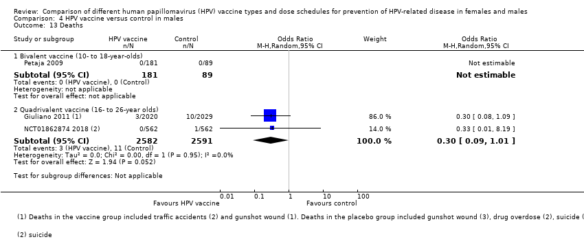 human papillomavirus male vs female)