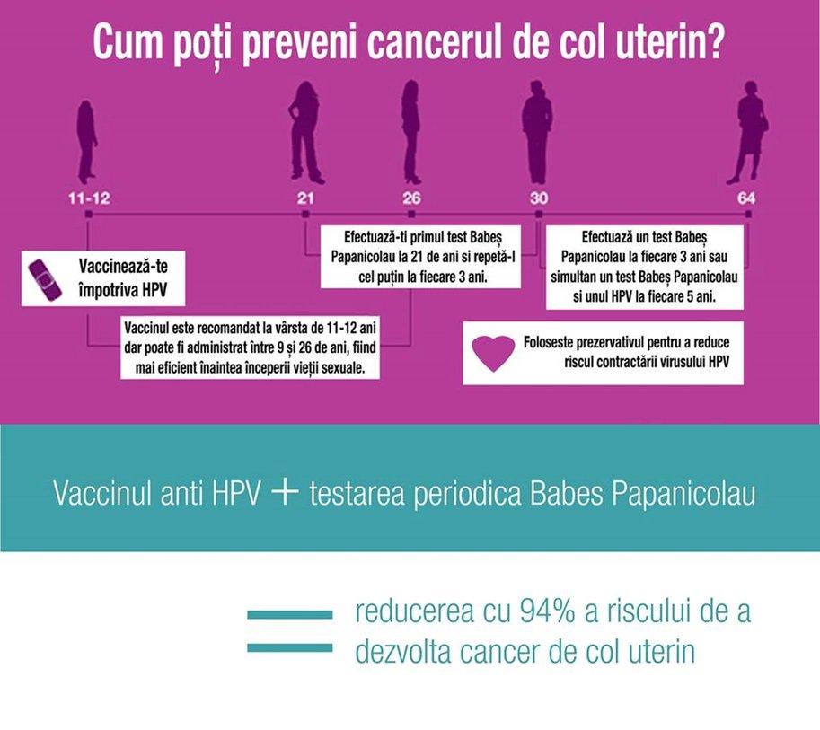 hpv (human papillomavirus) anogenital infection icd 10 hpv as?s? gardasil 9