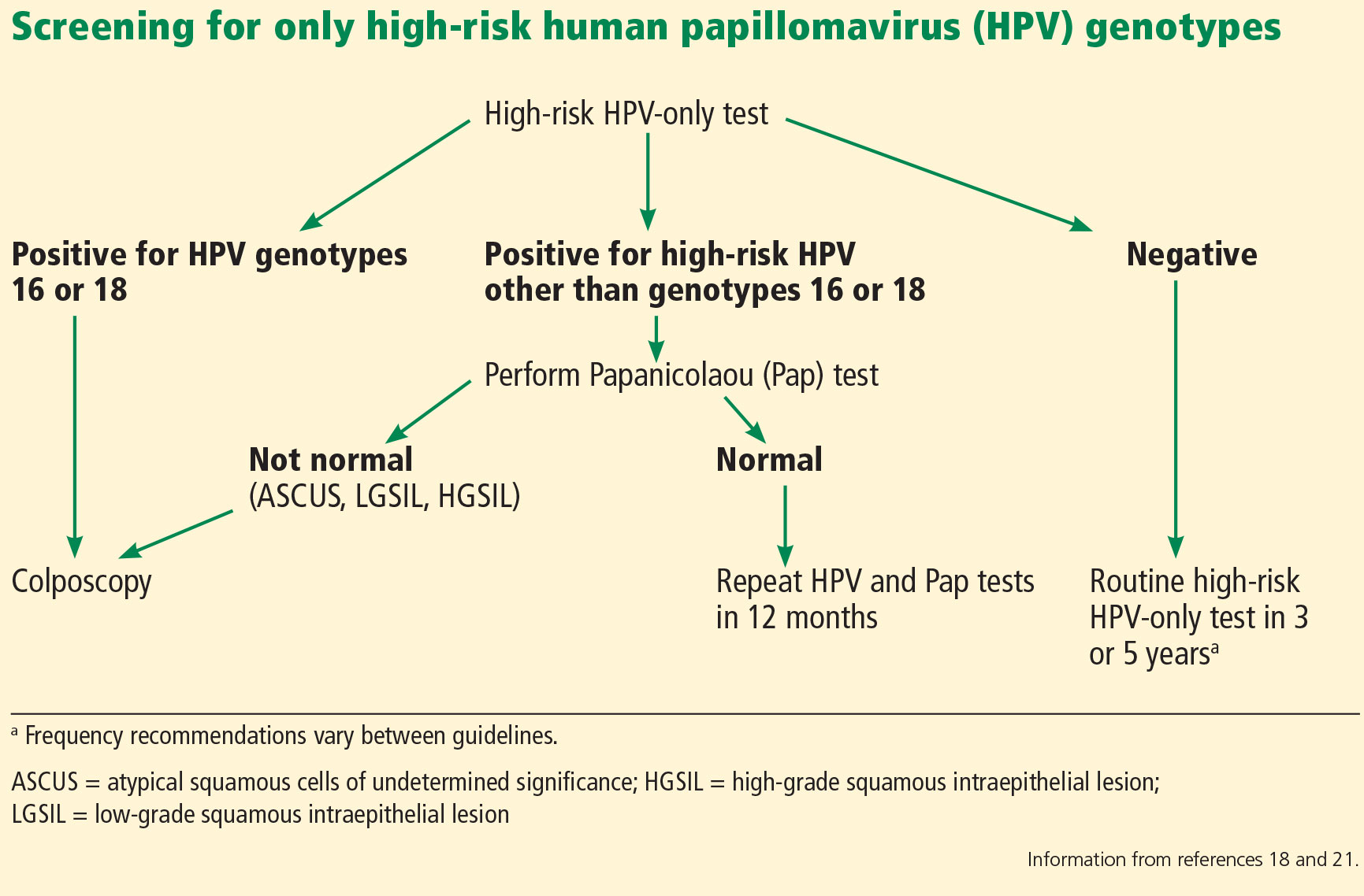 hpv high risk and abnormal pap)