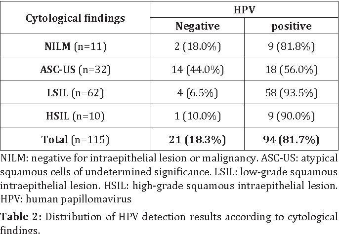 human papillomavirus screening with genotyping)
