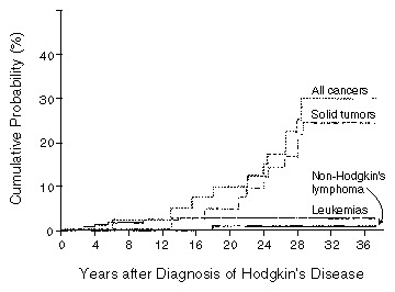 cancer after hodgkins disease)
