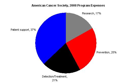 intraductal papilloma american cancer society
