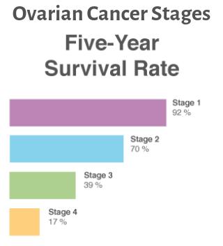 ovarian cancer quora