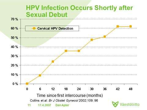 cervical cancer jab effectiveness)