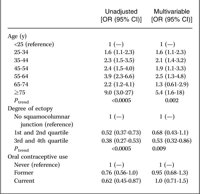 papillomavirus et fertilite feminine)