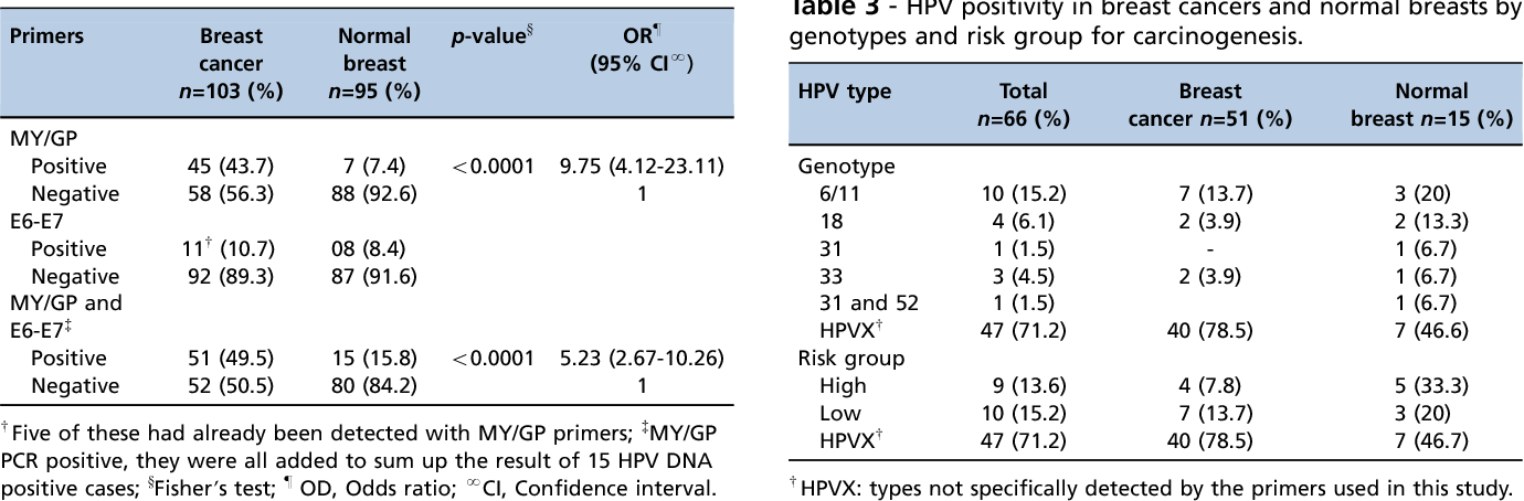 hpv and breast cancer)