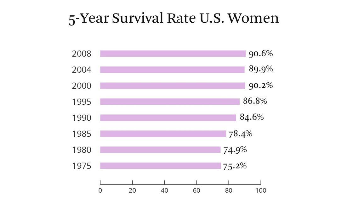 Cancerul mamar: relatia dintre dimensiunile tumorilor si metastaze