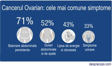 cancer la ovare cauze