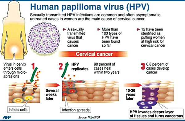 hpv virus and side effects