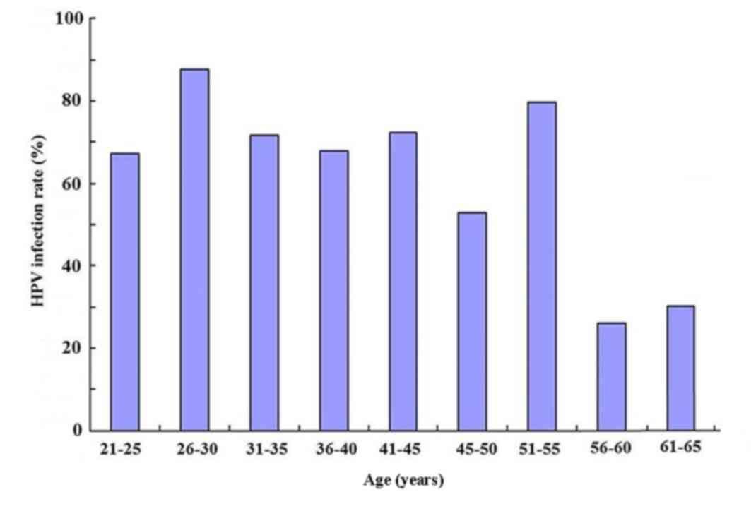 schistosomiasis diagnose