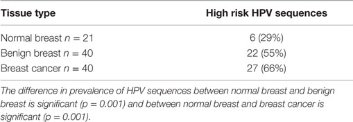 papilloma breast cancers