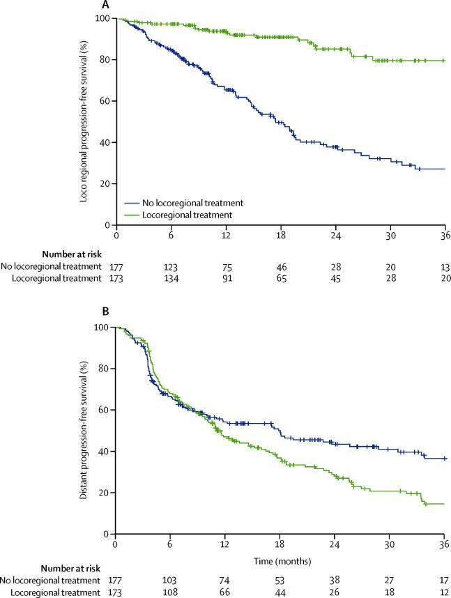 metastatic cancer no treatment