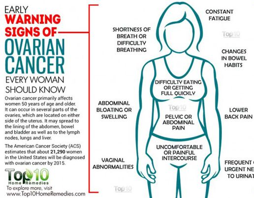 ovarian cancer where is the pain