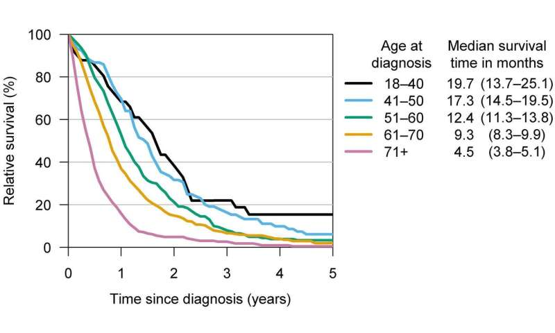 aggressive cancer survival rates)