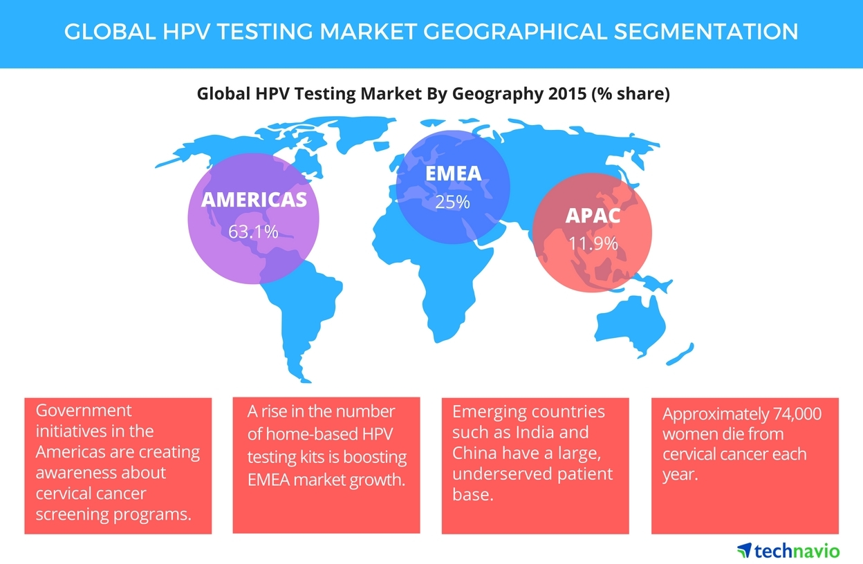 hpv research uk