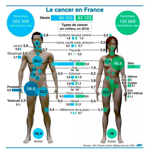 cancer pancreas fin de vie)