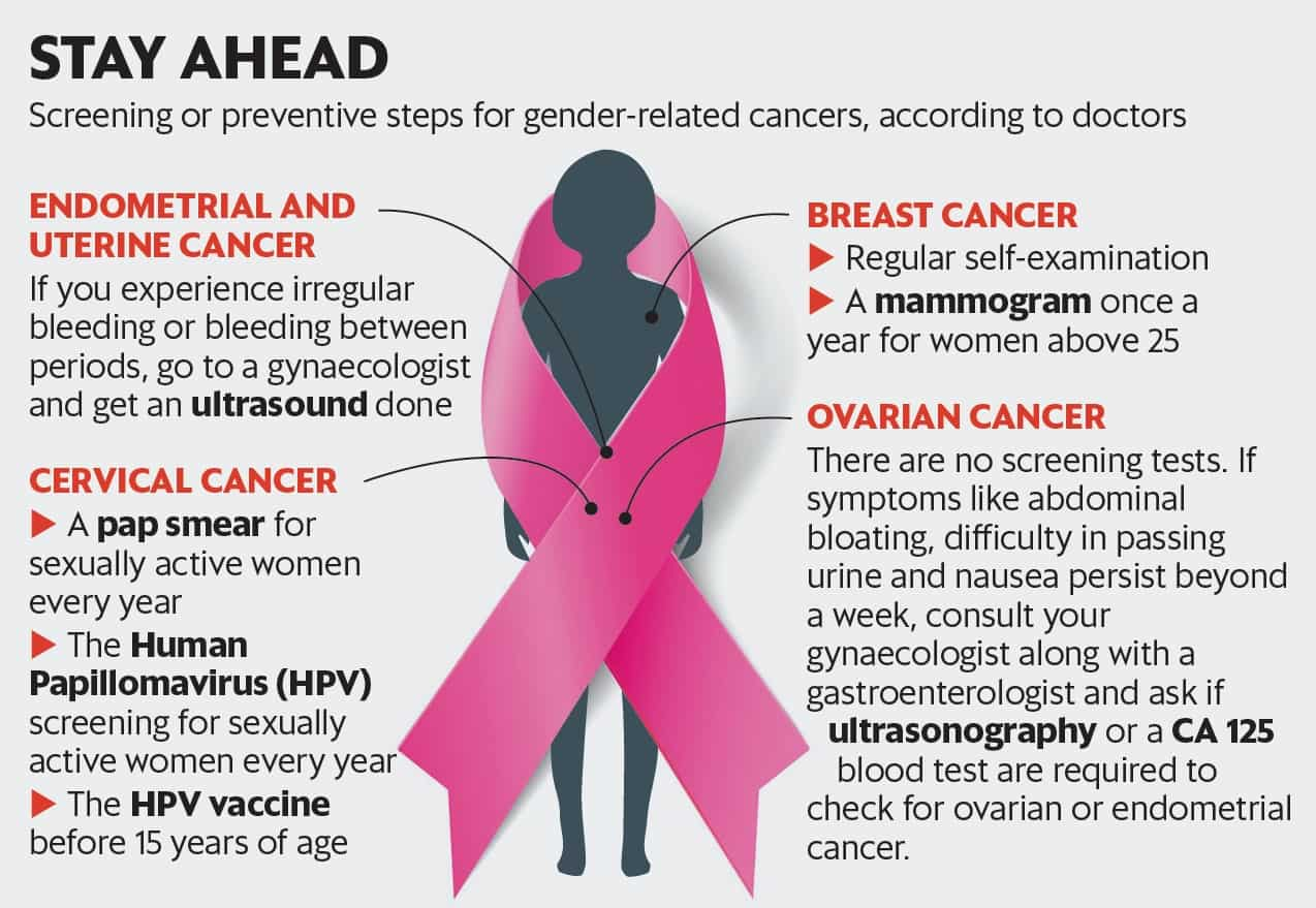 endometrial cancer and hpv)