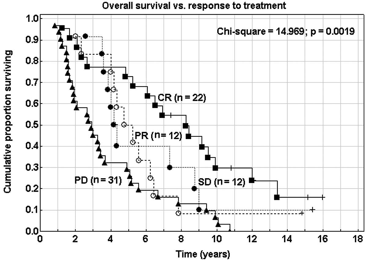 endometrial cancer recurrence after hysterectomy)