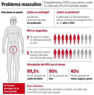 hpv en hombres cura)