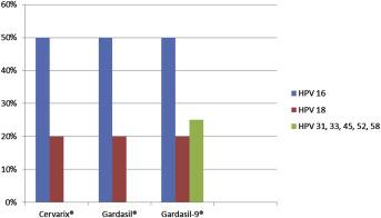 human papillomavirus vaccine trials and tribulations